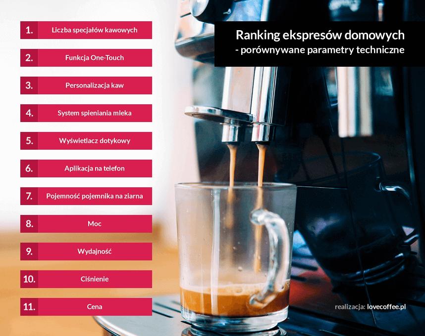 ranking domowych ekspresów do kawy - parametry