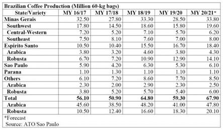 Tabela z danymi dot. produkcji kawy w 2020 w Brazylii